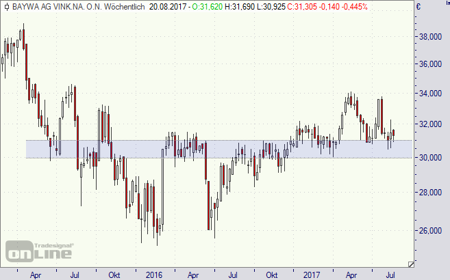 Baywa, Aktie, Chart, Börse