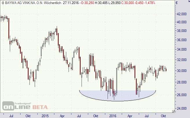 BayWa, Aktie, Chart