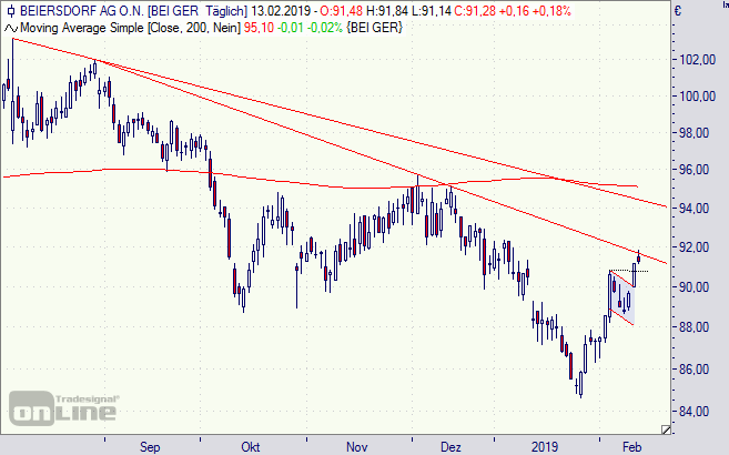 Aktie Beiersdorf