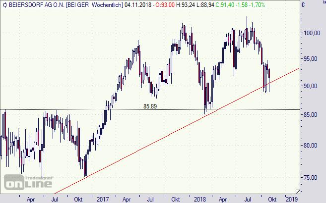 beiersdorf aktie dividende 2021
