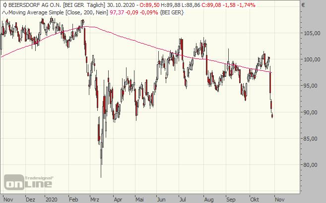 Beiersdorf, Aktie, chart