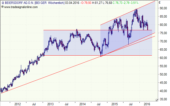 Beiersdorf_010416