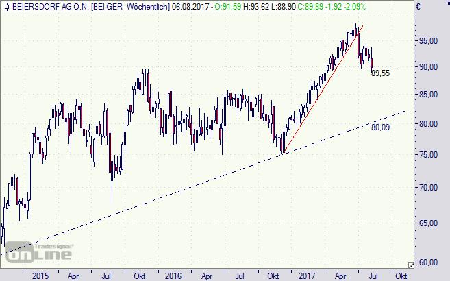 Beiersdorf, Aktie, Chart, Börse