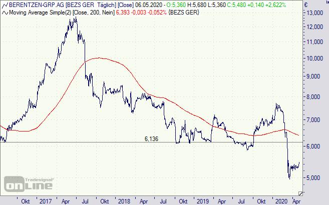 Aktienkurs Berentzen