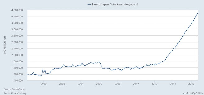 Japan, Bank of Japan, Bilanz