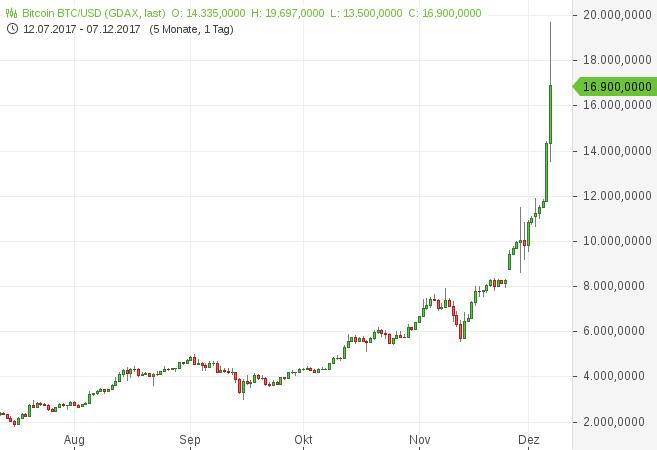 Bitcoin, Dollar, GDAX