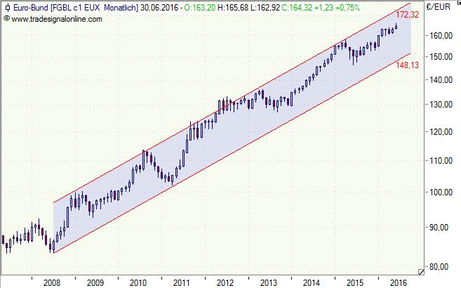 Bund Future, Bundesanleihen, Rendite, Zinsen, Chart