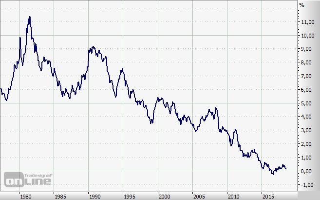Bundesbank, Zins, Zinsen, Umlaufrendite, Rendite