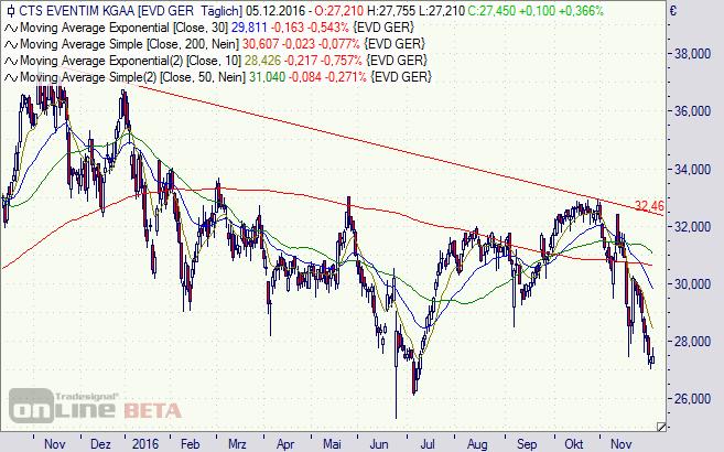 CTS Eventim, Aktie, Chart
