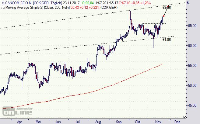 Cancom, Aktie, Chart, Analyse