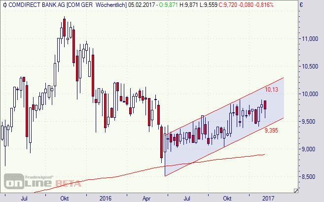 Comdirect, Aktie, Chart, Börse
