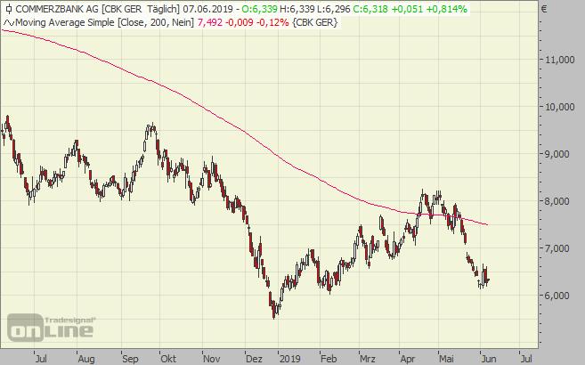 Commerzbank, Chart, Aktie