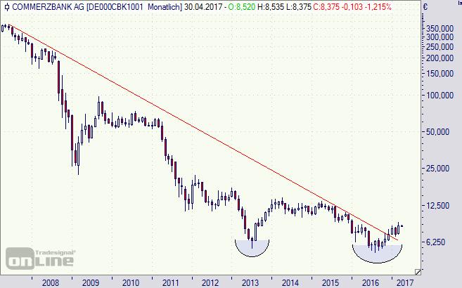 Commerzbank, Aktie, Chart, Börse