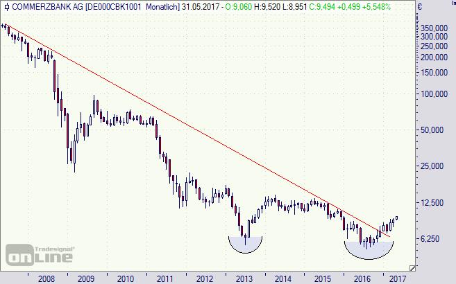 Commerzbank, Aktie, Chart