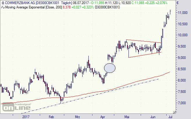 Commerzbank, Aktie, Chart, Börse, Cerberus