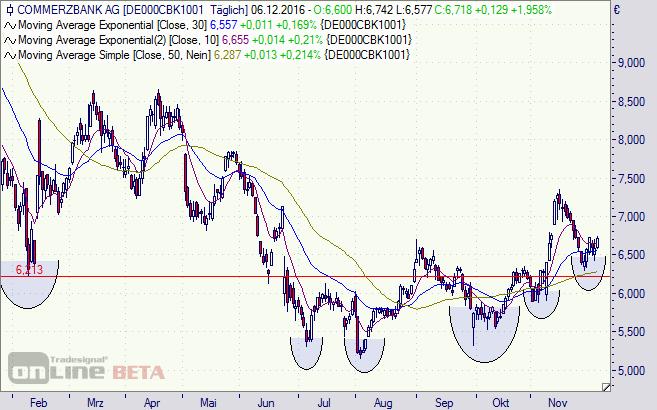Commerzbank Aktie Tageschart