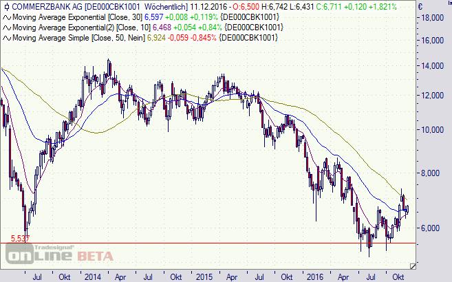 Commerzbank Aktie Wochenchart