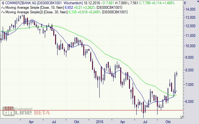 Commerzbank Aktie Finanznachrichten