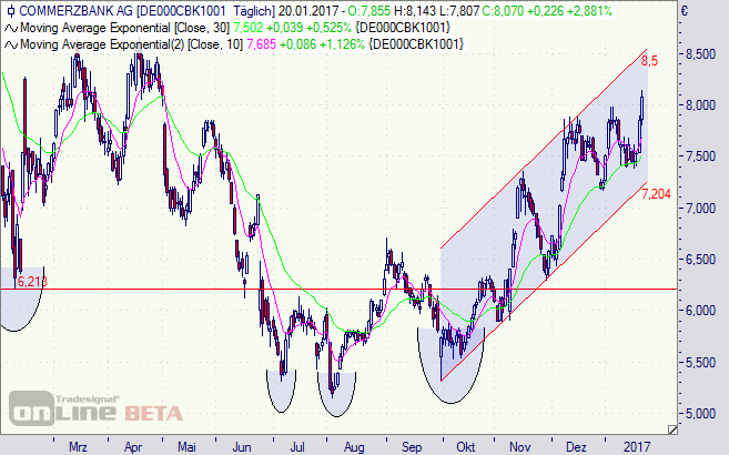 Commerzbank, Aktie, Bank, DAX, Börse, Chart