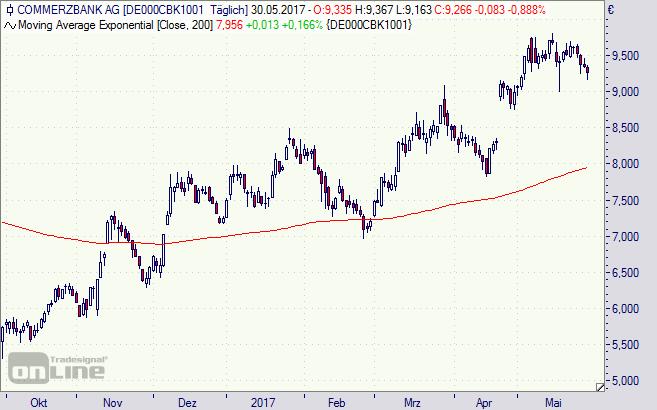 Commerzbank, CBK, Aktie, Chart