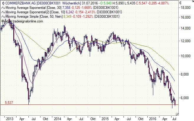Commerzbank, Aktie, Chart, Analyse