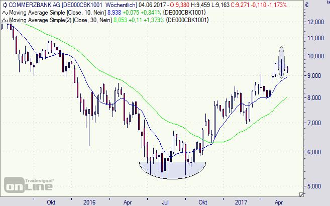Commerzbank, CBK, Chart, Aktie, Woche
