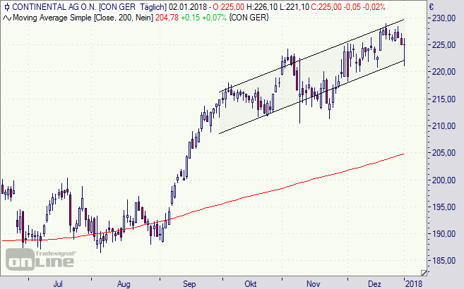 Conti, continental, Aktie, Chart