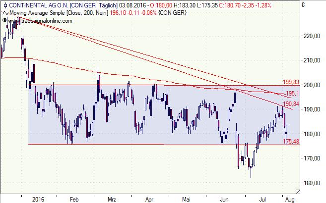 Continental, Conti, Aktie, DAX, Chart