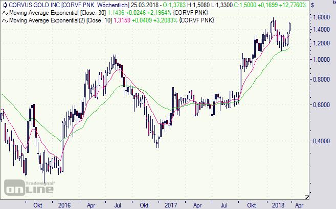 Corvus Gold, Aktie, Chart