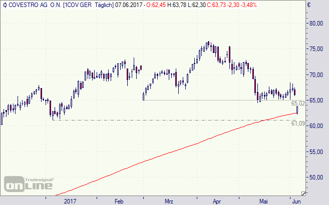 Convestro, Aktie, Börse, Chart, Bayer