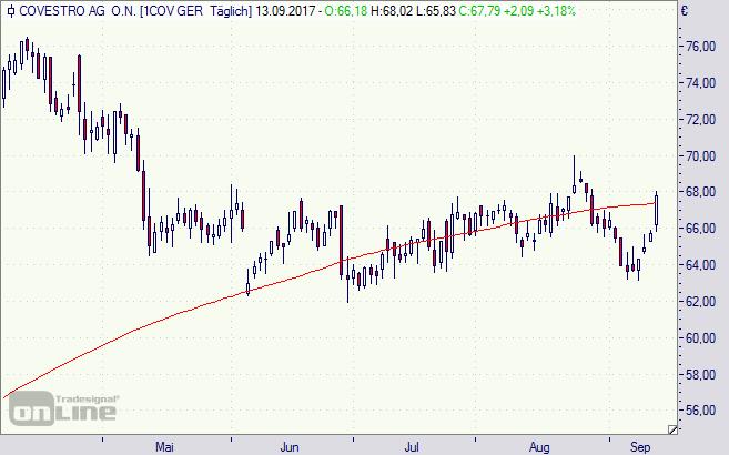 Covestro, Aktie, chart, Börse