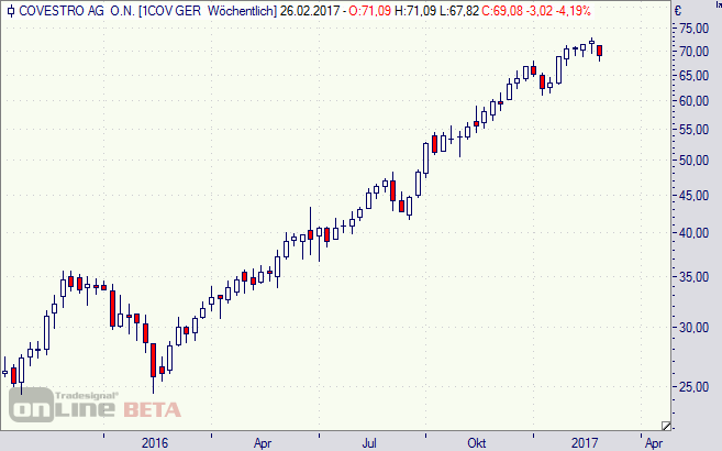 Covestro, Aktie, Chart, Börse, MDAX