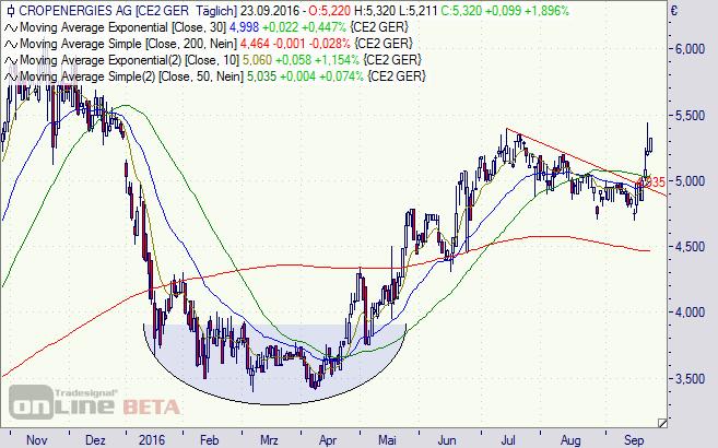 CropEnergies, Aktie, Chart