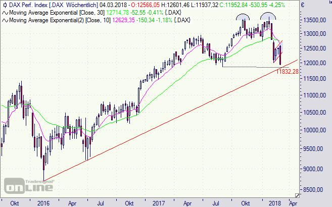 Index, DAX, Börse, Chart, Analyse