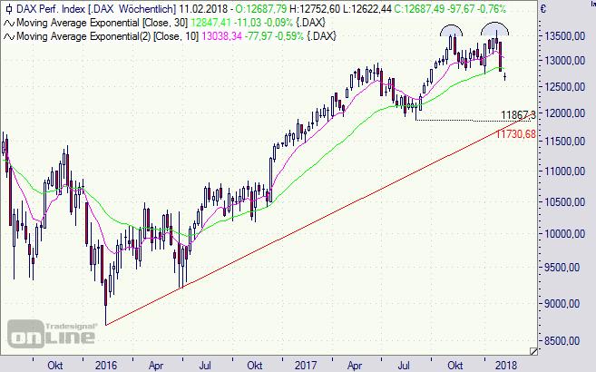 DAX, Index, Chart