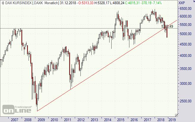 DAX, Kursindex, Chart, Analyse