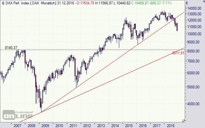 DAX, Kursindex, Dividenden, Chart, Analyse