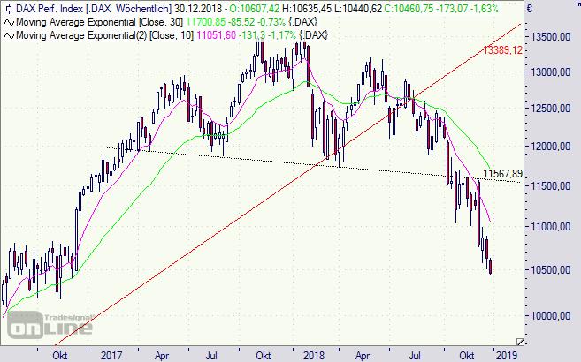 DAX, Chart, Analyse, Börse