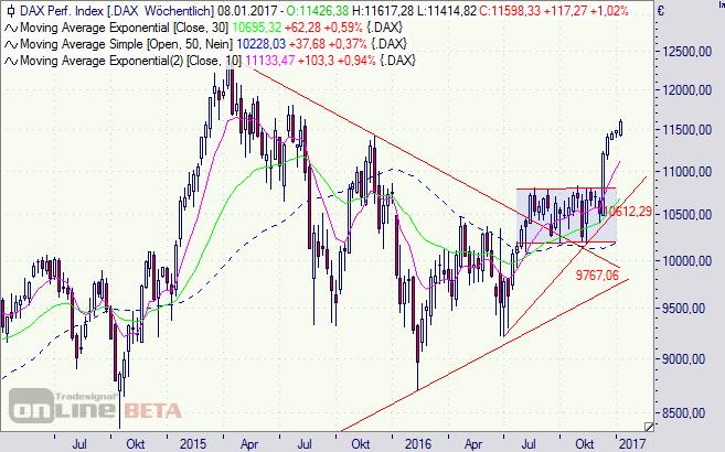 DAX, Chart, Index, Börse
