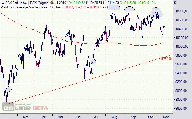 DAX, Chart, Analyse, Aktien