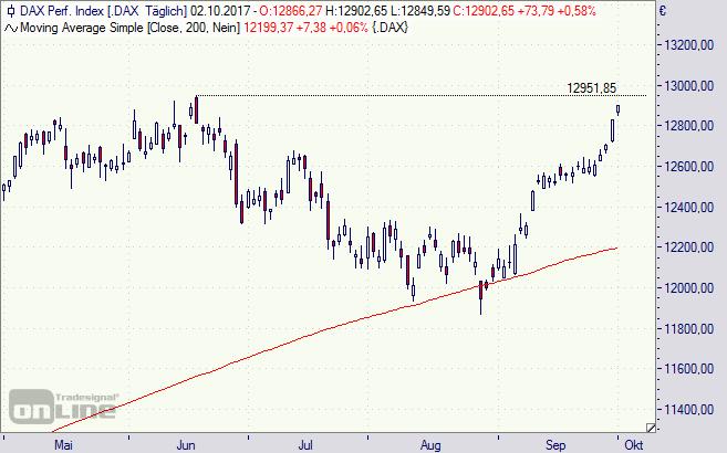 DAX, Börse, Index, Chart