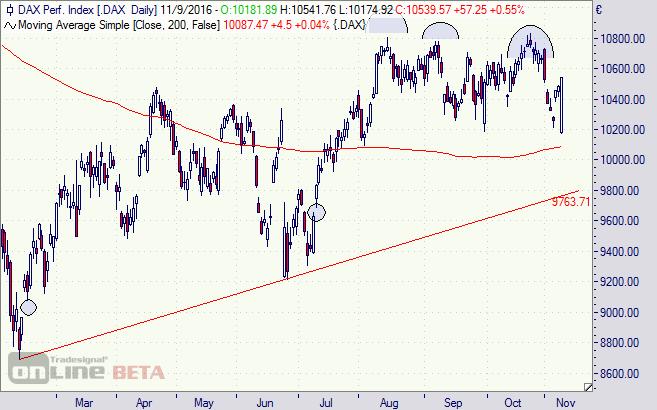 DAX, Index, Börse, Chart