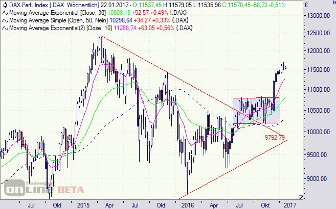 DAX, Index, Börse, Brexit, Chart, Analyse