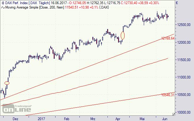 DAX, Chart, Index