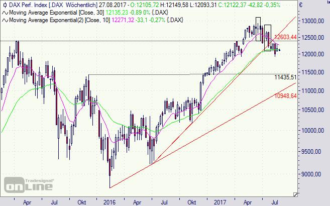 DAX, Index, Börse, Trump,