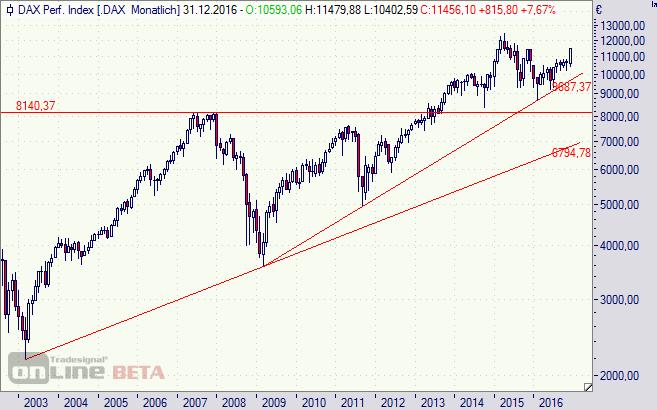 DAX, Aktien, deutsche, Börse
