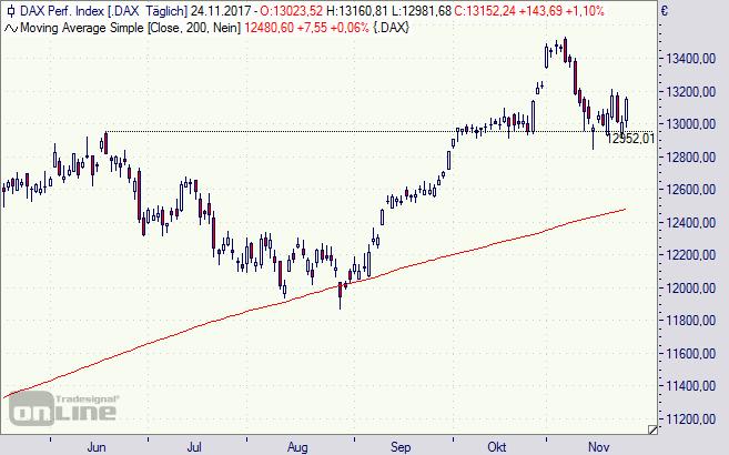 DAX, Index, Börse