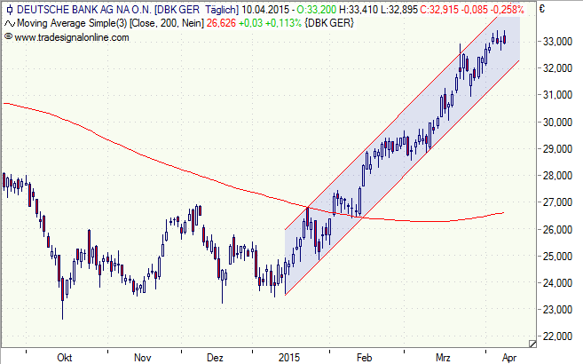 Deutsche Bank - Tageschart