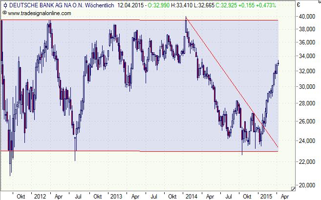 Deutsche Bank - Wochenchart