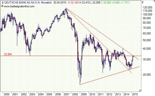 Deutsche Bank - Monatschart